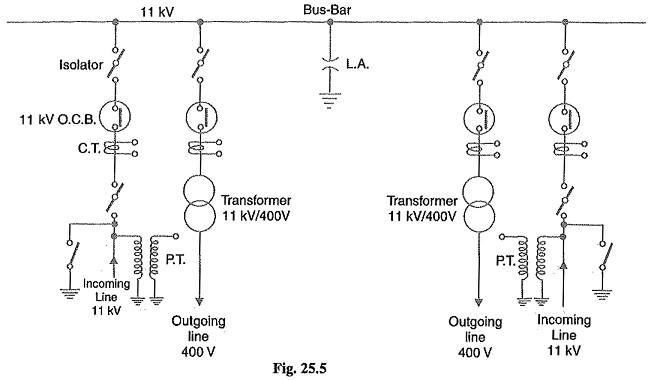 Busbar Arrangements in Substations