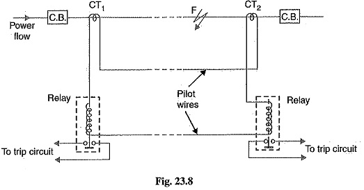 Differential Pilot Wire Protection