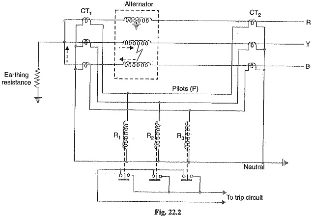 Differential Protection of Alternators