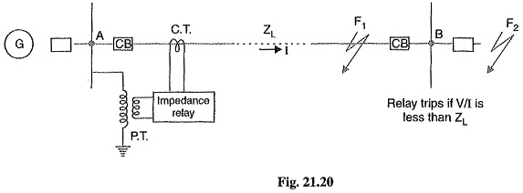 Distance Relays or Impedance Relays