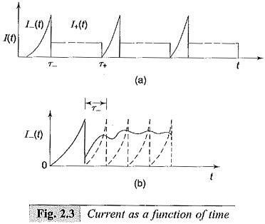 Experimental Arrangement to Measure Ionization Coefficients