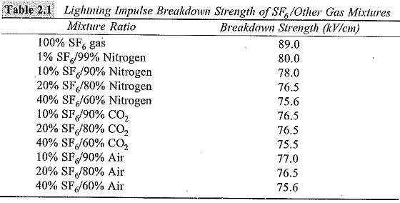 Gases and Gas Mixtures for Insulation Purposes