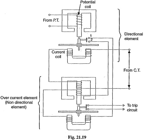 Induction Type Directional Overcurrent Relay