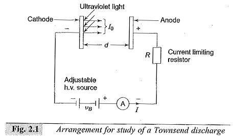 Ionization Processes