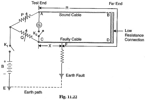 Loop Tests in Underground Cables