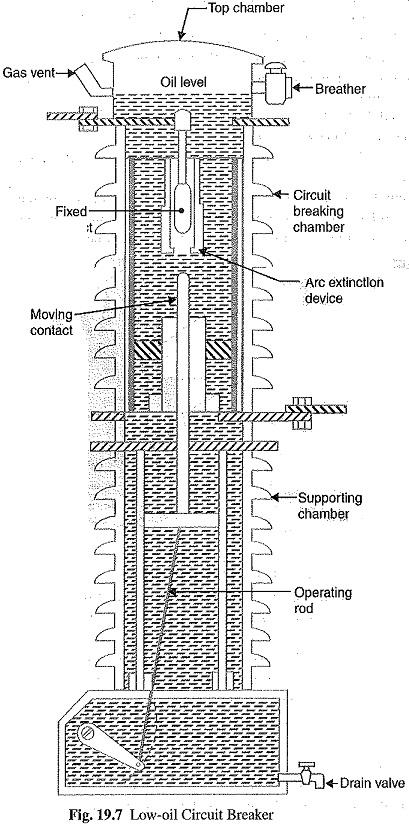 Oil Circuit Breakers