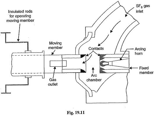 Sulphur Hexafluoride Circuit Breaker
