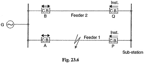 Time Graded Overcurrent Protection