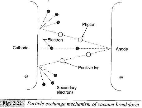 Vacuum Breakdown