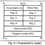 Classification of Instruction Set of 8085