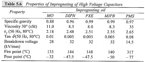 Use of Power Capacitor