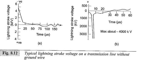 Characteristics of Lightning Strokes