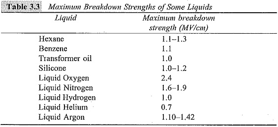 Conduction and Breakdown in Pure Liquids