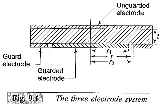 Direct Current Resistivity Method