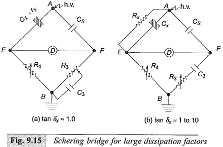 Dissipation Factor in Schering Bridge