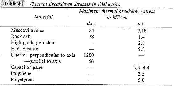 Thermal Breakdown
