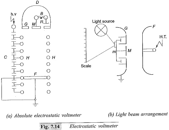Electrostatic Voltmeters