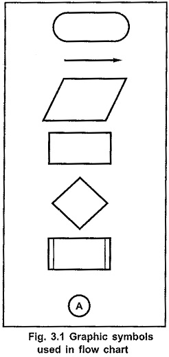 Flow Chart in Microprocessor Programming