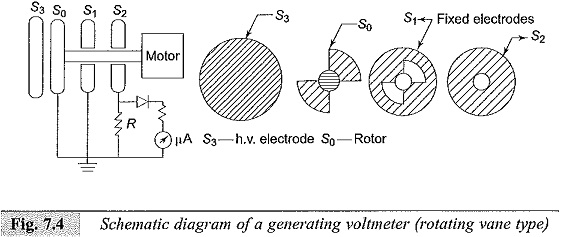 Generating Voltmeter Principle and Construction
