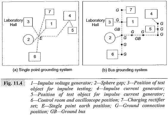 Grounding of Impulse Testing Laboratories