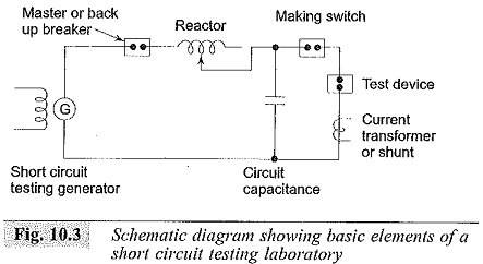 High Voltage Test on Circuit Breaker and Isolators