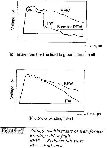 High Voltage Test on Transformer