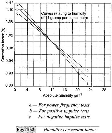 Humidity correction factor