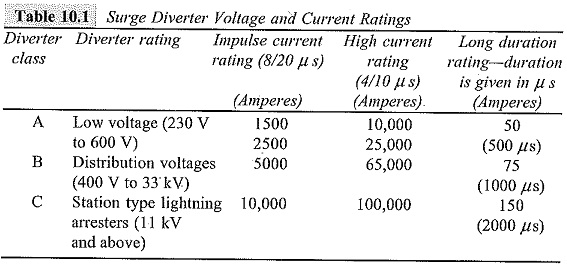 High Voltage Testing of Surge Arrester