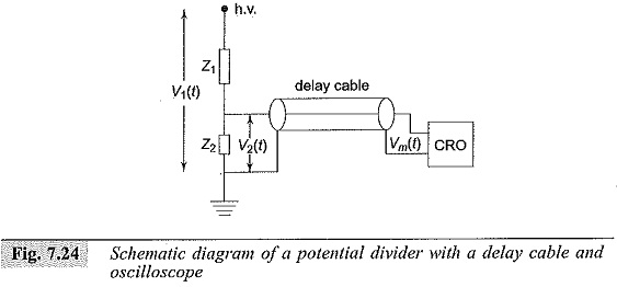 Impulse Voltage Measurements