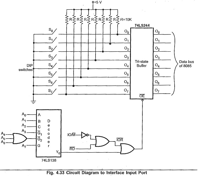 Input Output Interfacing Techniques