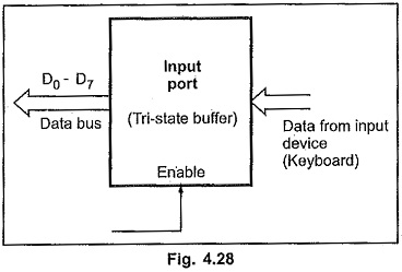 Input Output Interfacing 8085 Microprocessor