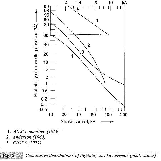 Mechanism of Lightning Strokes