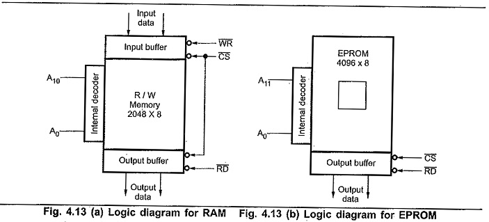 Memory Interfacing in 8085