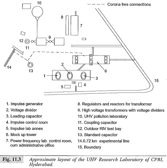Operation of UHV Laboratory