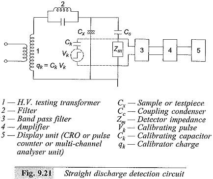Partial Discharge Measurements