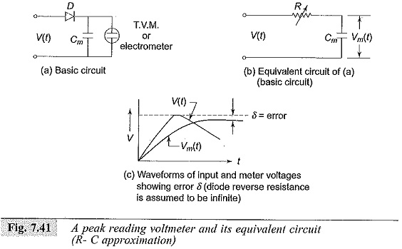 Peak Reading Voltmeter Circuit