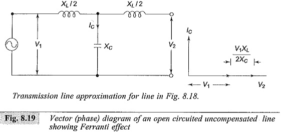 Power Frequency Overvoltages in Power Systems
