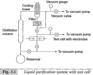 Pure Liquids and Commercial Liquids
