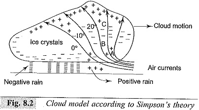 Simpson Theory of Lightning