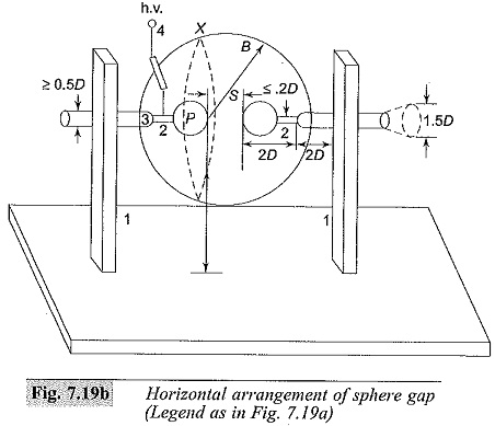 Sphere Gaps are used to measure Voltage Measurement