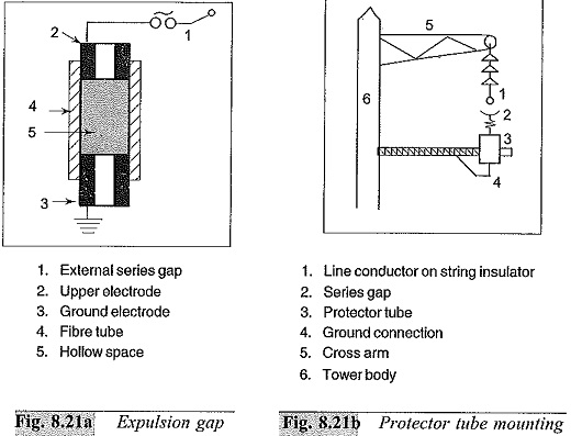 Transmission Line Overvoltage Protection
