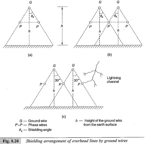 Transmission Line Overvoltage Protection