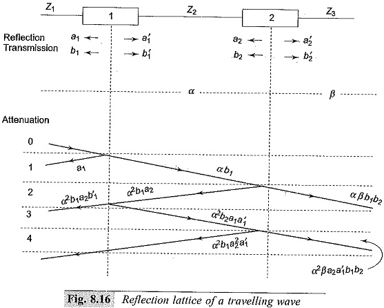 Transmission of Waves at Transition Points
