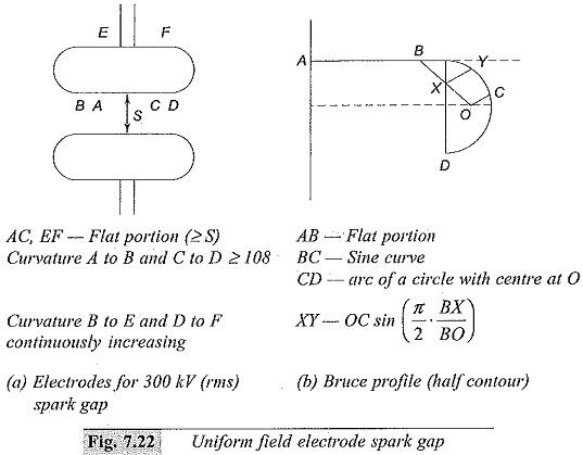 Uniform Field Electrode Gaps