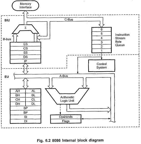 Internal Block Diagram of 8086