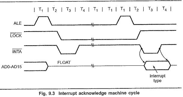 8086 Interrupt Types