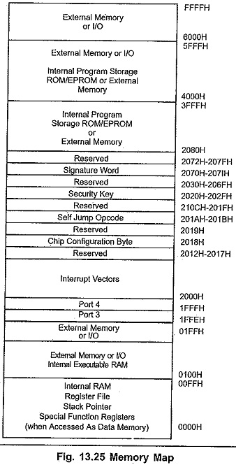 8096 Memory Space