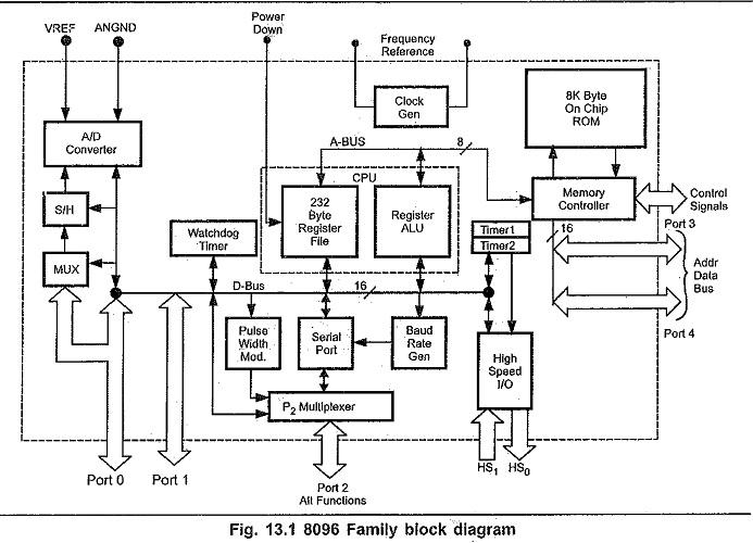 8096 Microcontroller Architecture Block Diagram