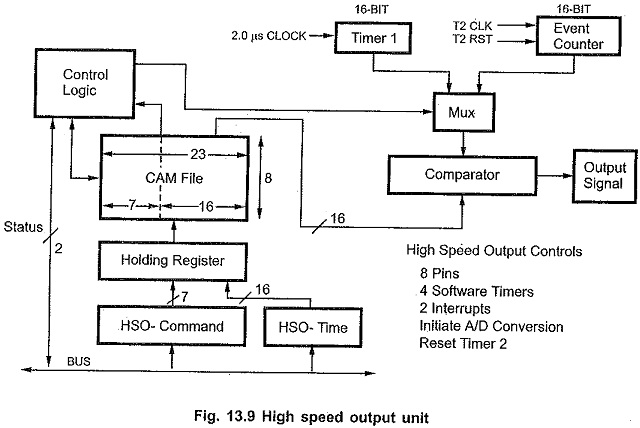 8096 Microprocessor Functional Units