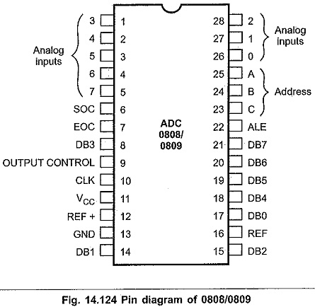 ADC0808 Pin Diagram | Features | Operation | InterfacingEEEGUIDE